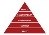 Results Accountability Commitment Conflict Trust